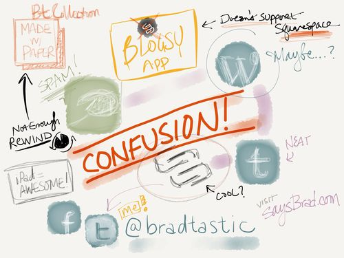 Blog Confusion image created by Brad Chin using Paper by FiftyThree iPad app